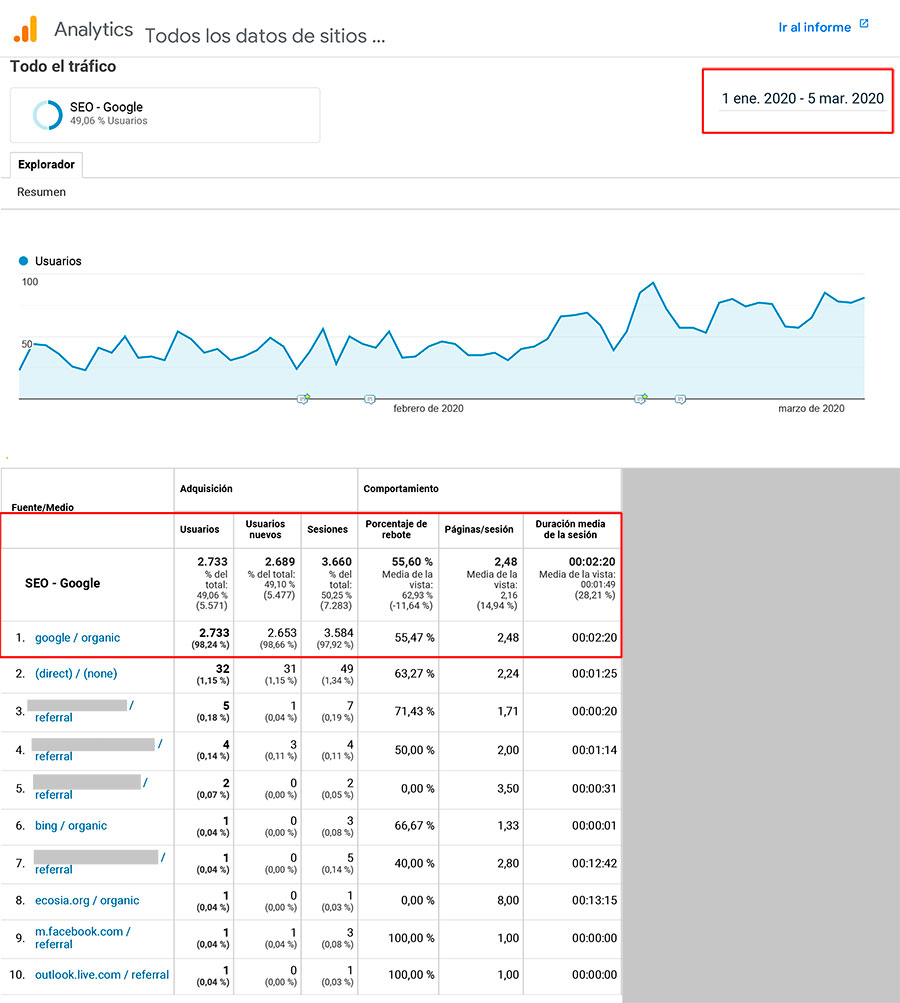 SEO - Caso de éxito, leads. Sector ocio | GOOGLE ANALYTICS