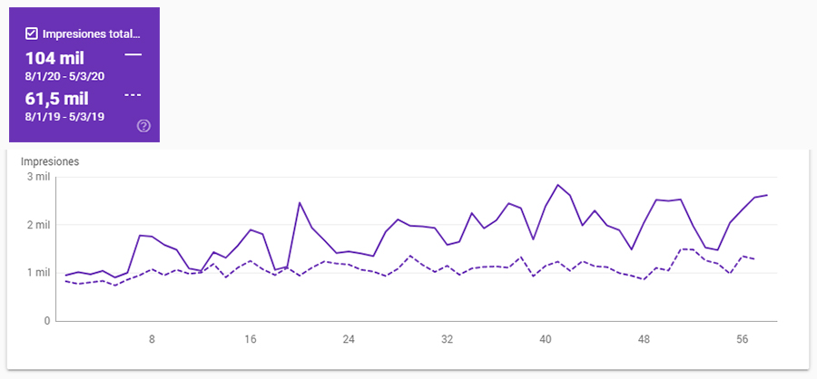 SEO - Caso de éxito, leads. Sector ocio | GOOGLE SEARCH CONSOLE